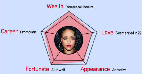 What`s your fortune in 2019 according to your face?